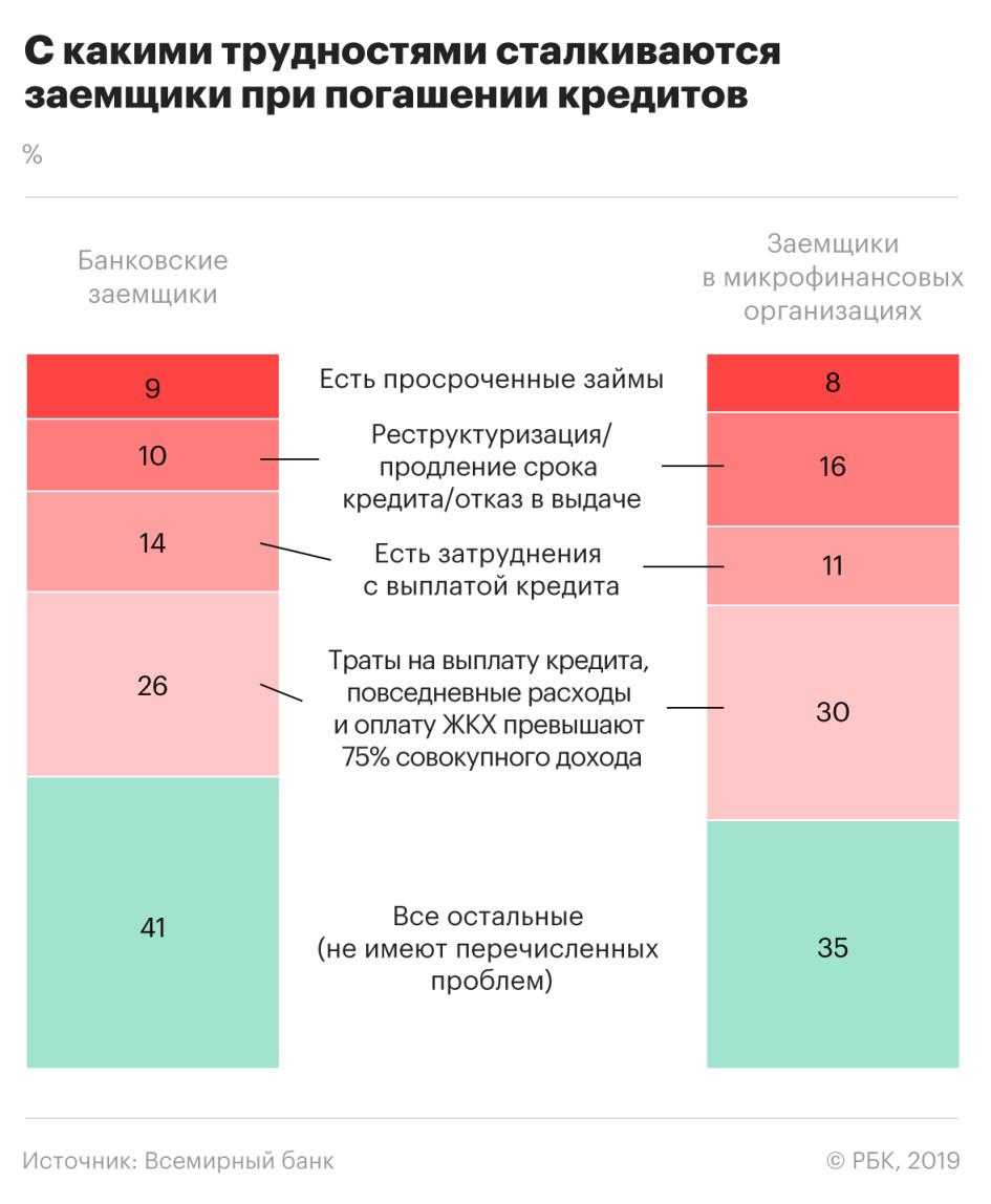 Всемирный банк сообщил о проблемах с кредитами у 60% заемщиков в России