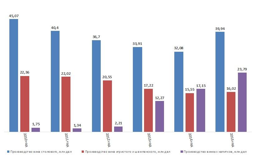 """Динамика развития виноделия в РФ за 2010-2015гг. Данные: ФГБУ """"Спеццентручет АПК"""""""