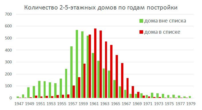 Количество 2-5-этажных домов по годам постройки