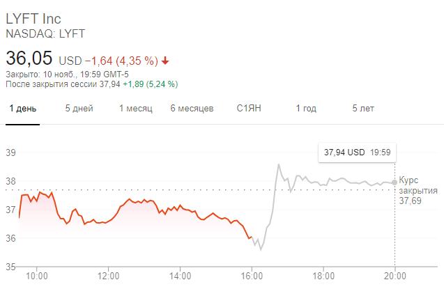 Динамика акций Lyft на торгах вечером 10 ноября