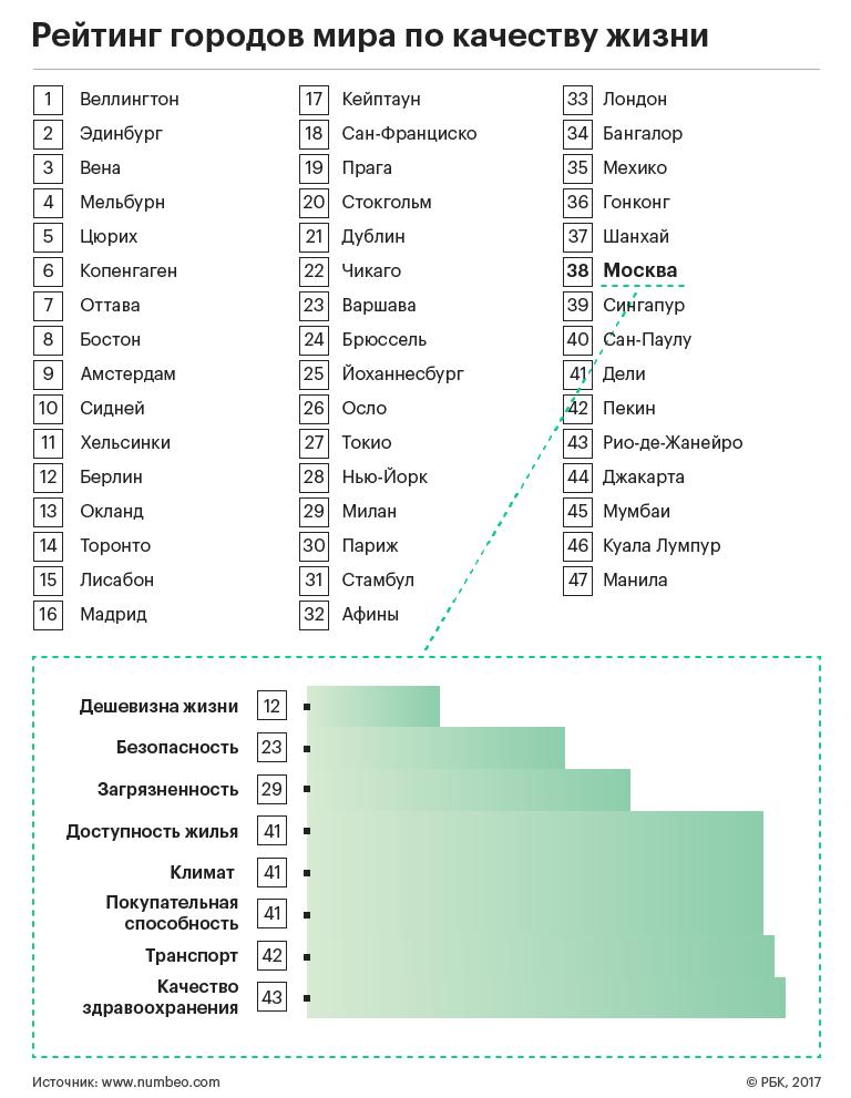 Рейтинг городов мира по стоимости жилья продажа недвижимости за рубежам