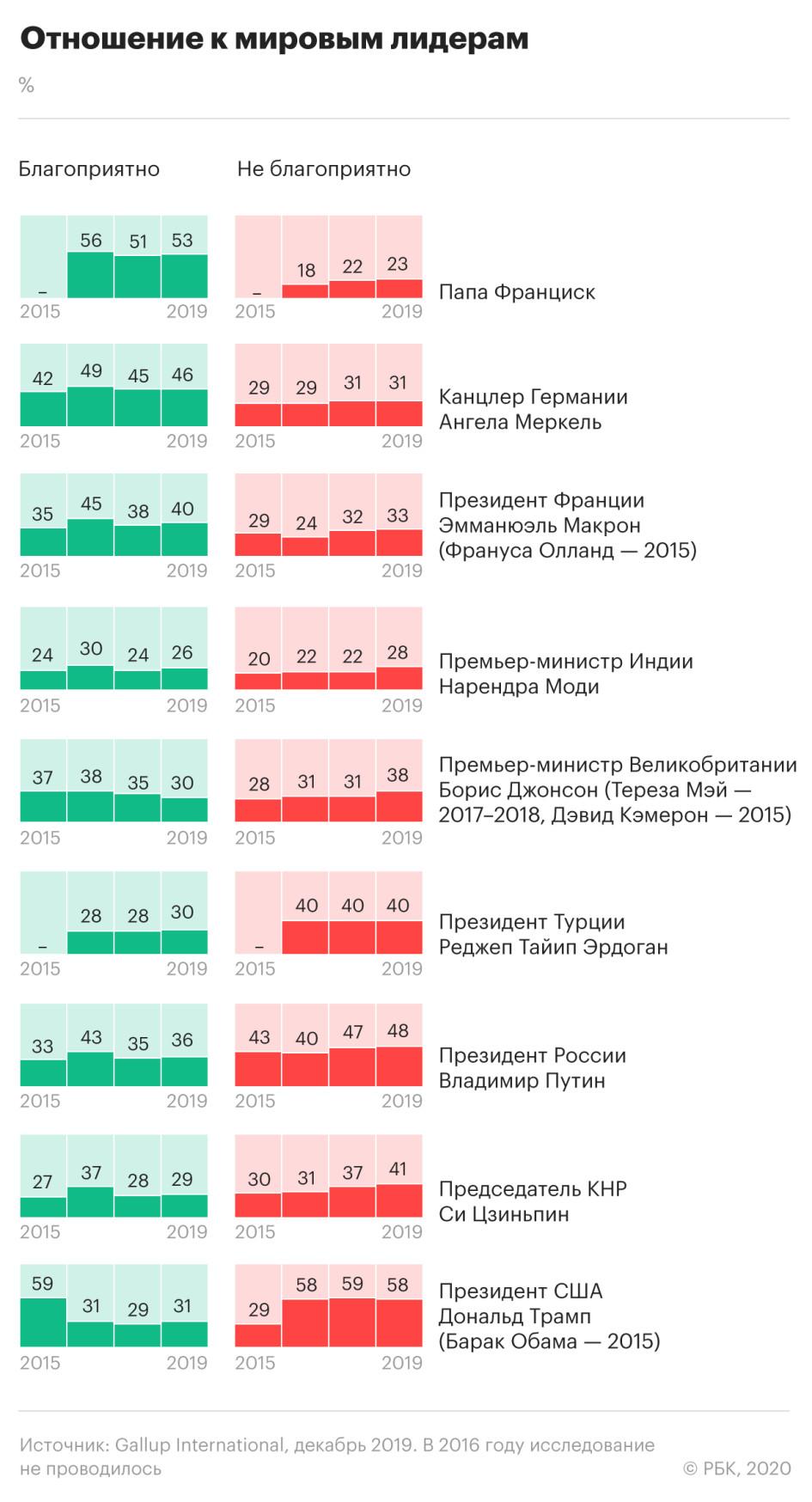 Социологи назвали Трампа и Путина самыми известными политиками в мире