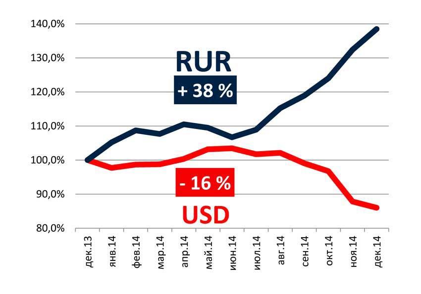 Динамика средних цен на рынке новостроек премиум-класса в 2014г.