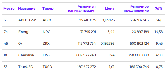 Кошмар для Bitcoin. Обзор рынка криптовалют за неделю :: РБК.Крипто