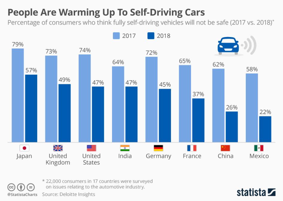 Доля граждан разных стран, которые опасаются автономных автомобилей, в 2018 году резко сократилась