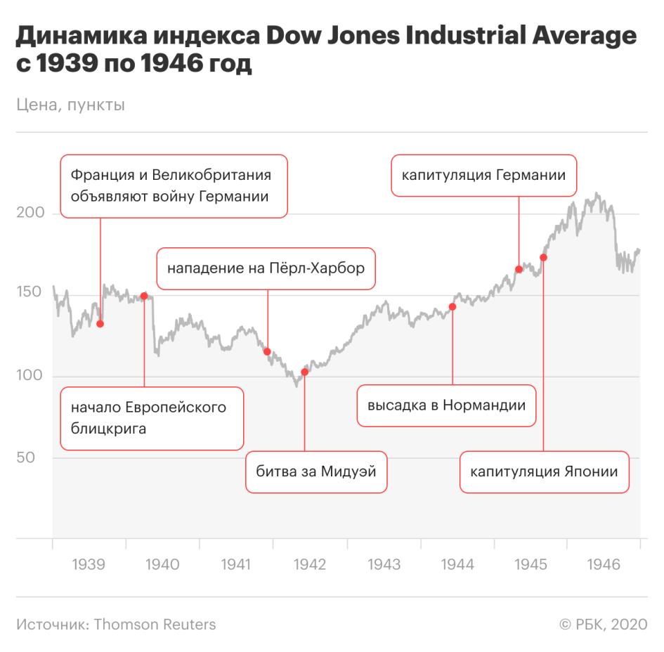 Dow Jones и Вторая мировая: как индекс США реагировал на военные действия