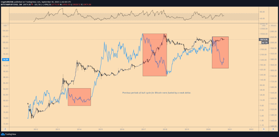 График курса BTC (черный) и индекса DXY (синий)