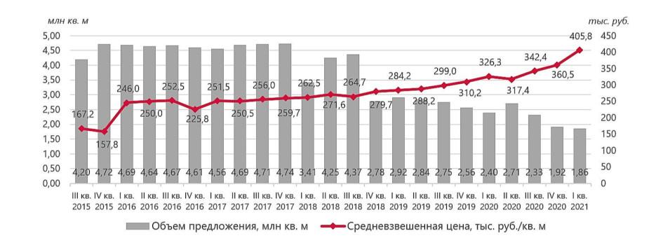 Динамика объема предложения и средневзвешенной цены первичного рынка жилой недвижимости Москвы