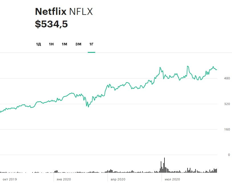 Динамика акций Netflix за 12 месяцев