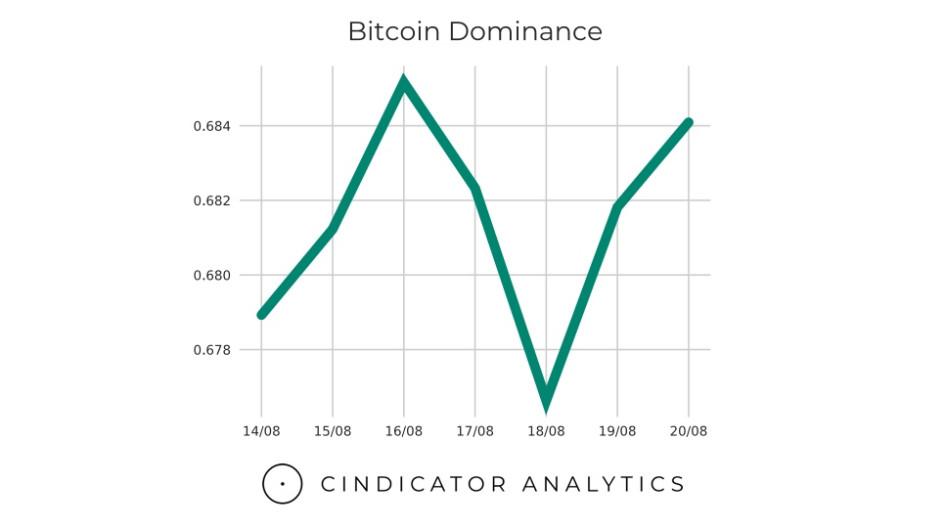 Новое резкое падение курса Bitcoin. Обзор ситуации на рынке криптовалют :: РБК.Крипто