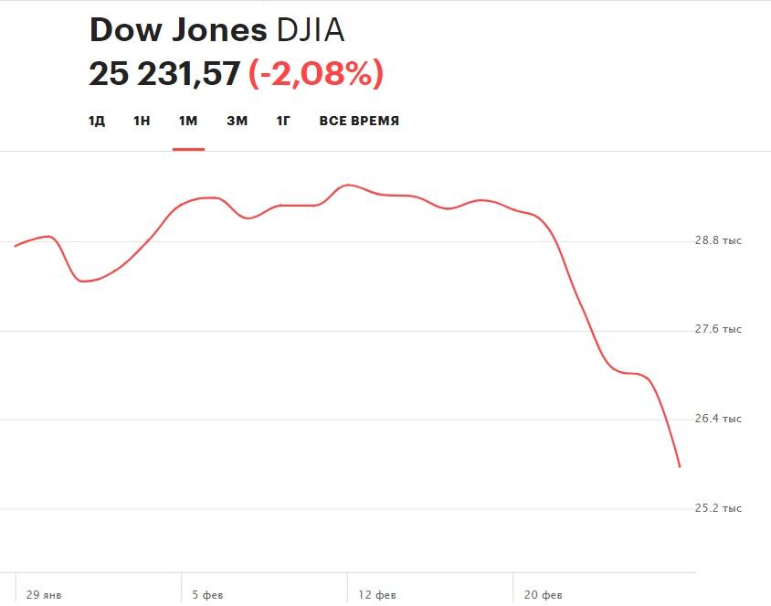 Динамика индекса Dow Jones в феврале 2020 г.