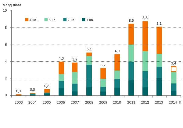 Динамика инвестиций в недвижимость России, млрд долл.(Инвестиционные сделки, исключая покупку земельных участков, СП, прямые продажи жилья конечным пользователям)